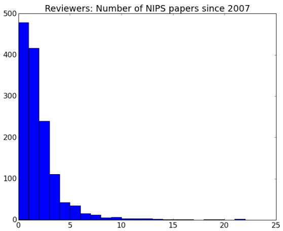 Reviewer Publications 2007