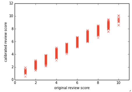 Scatter plot of Quality Score vs Calibrated Quality Score